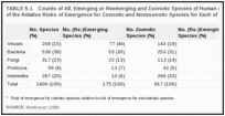 TABLE 5-1. Counts of All, Emerging or Reemerging and Zoonotic Species of Human Pathogens and Comparison of the Relative Risks of Emergence for Zoonotic and Nonzoonotic Species for Each of the Major Pathogen Groups.