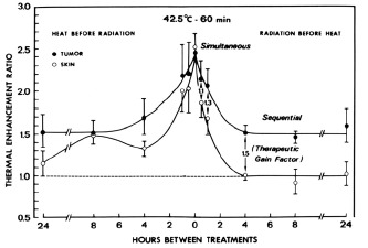 Figure 6. Thermal enhancement ratio (TER) as a function of time interval and sequence between hyperthermia and radiation treatment of a C3H mammary carcinoma and its surrounding skin.