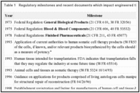Table 1. Regulatory milestones and recent documents which impact engineered tissue products.