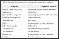 Table 5. Potential U.S. customers for storage and transportation products.