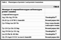 Table 1. Phenotypes of protein C and protein S mutations.