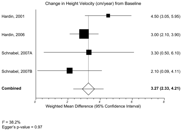 Figure 11, KQ1 anthropometrics—meta-analysis of change from