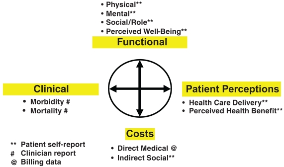 Value compass framework for measuring outcomes and costs of care and demonstrating the need for patient- and clinician-reported data. The 4 cardinal directions on the compass are: clinical, functional, patient perceptions and costs.