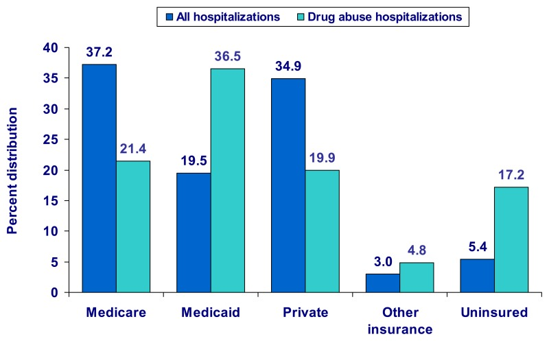 Figure 3. Percent distribution of all hospitalizations and drug abuse hospitalizations,* by payer, 2005.