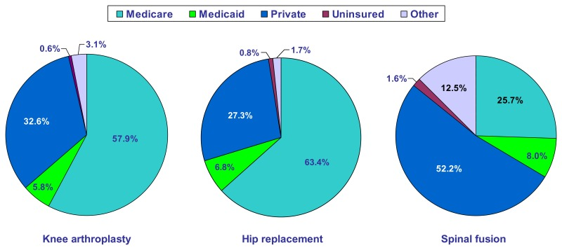 Figure 4. Percentage of knee arthroplasty, hip replacement, and spinal fusion procedures, by payer, 2004*.