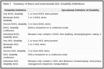 Table 7. Summary of Basic and Instrumental ADL Disability Definitions.