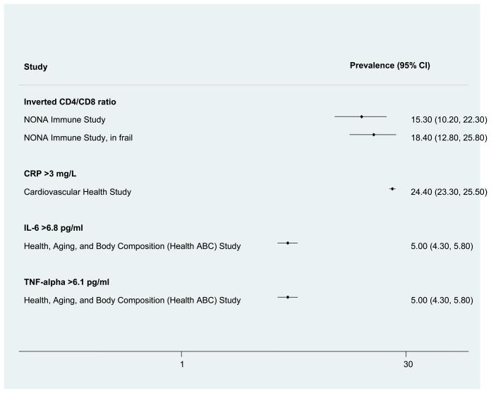 Appendix E Figure 1, Prevalence of Biomarkers of Chronic