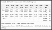 Table 1. SNP allele frequencies in different ethnic group.