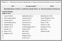 TABLE 4-1. Ranking of Levels of Moderate or Intense Physical Activity Across Countries.