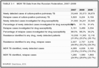 TABLE 3-1. MDR TB Data from the Russian Federation, 2007–2009.