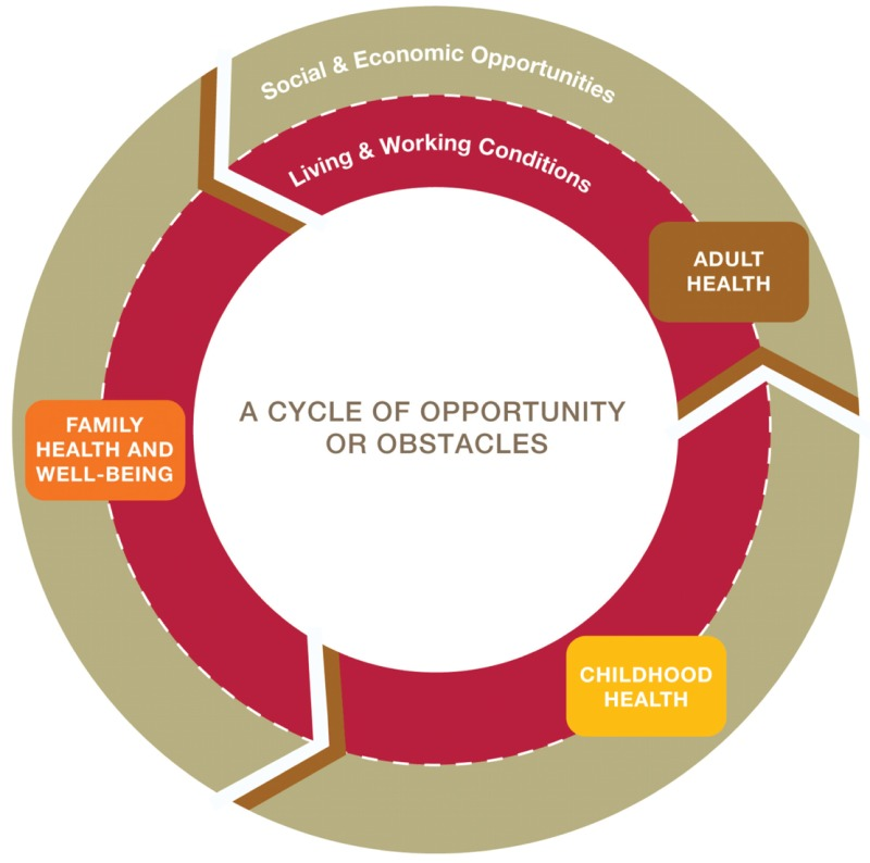 A flow diagram showing the cycle of opportunity or obstacles