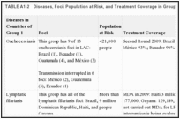TABLE A1-2. Diseases, Foci, Population at Risk, and Treatment Coverage in Group 1 Countries.
