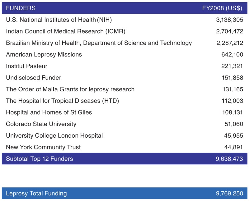 A list of the top 12 funders of leprosy R&D, 2008
