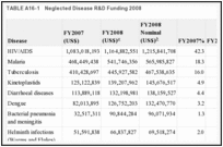 TABLE A16-1. Neglected Disease R&D Funding 2008.