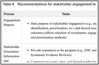 Table A. Recommendations for stakeholder engagement to identify and prioritize future research.