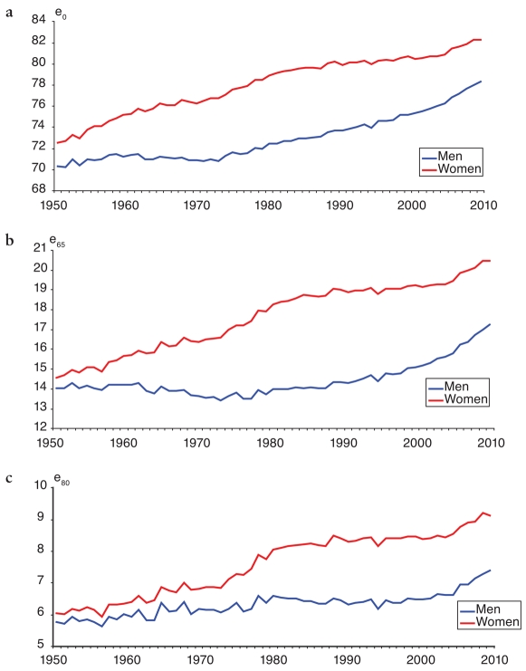 Three two-line graphs showing life expectancy by gender in the Netherlands, 1950-2008: (a) at birth (b) age 65 (c) age 80