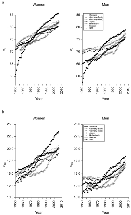 Six multiline graphs showing life expectancy in Denmark and other high-income countries: (a) at birth (b) age 65 (c) age 80
