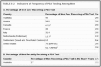 TABLE 9-2. Indicators of Frequency of PSA Testing Among Men.