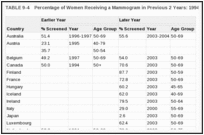 TABLE 9-4. Percentage of Women Receiving a Mammogram in Previous 2 Years: 1994 and 2003.