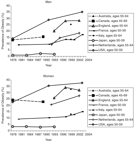 Two multiline graphs showing trends in obesity prevalence by country and sex: Older adults, 1978-2004.