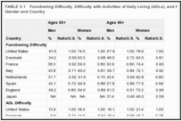 TABLE 3-1. Functioning Difficulty, Difficulty with Activities of Daily Living (ADLs), and Ratios to U.S. Level, by Gender and Country.