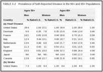 TABLE 3-2. Prevalence of Self-Reported Disease in the 50+ and 65+ Populations.