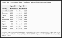 TABLE 3-4. Percentage of the Population Taking Lipid-Lowering Drugs.