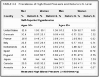 TABLE 3-5. Prevalence of High Blood Pressure and Ratio to U.S. Level.