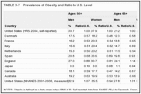 TABLE 3-7. Prevalence of Obesity and Ratio to U.S. Level.