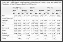 TABLE 3-8. Odds Ratios from Logistic Regressions of Country, Age, and Health Behaviors on Self-Reported Prevalence of Heart Disease, Stroke, and Diabetes.