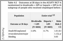 Table 4-2. Outcomes at 30 days in the ACUITY RCT for people with NSTEMI or UA randomised to bivalirudin + GPI or heparin + GPI in the entire trial population, and also in the subgroup of people who received clopidogrel before angiography or before PCI .