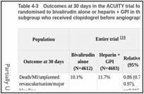 Table 4-3. Outcomes at 30 days in the ACUITY trial for people with NSTEMI or UA randomised to bivalirudin alone or heparin + GPI in the entire trial population, and also in the subgroup who received clopidogrel before angiography or before PCI .