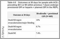 Table 4-5. Outcomes at 30 days for people with ACS (defined as unstable angina within preceding 48 h or MI within previous 7 days) undergoing PCI randomised to bivalirudin + provisional GPI or heparin + planned GPI in the REPLACE -2 trial .