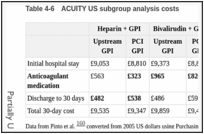 Table 4-6. ACUITY US subgroup analysis costs.