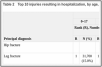 Table 2. Top 10 injuries resulting in hospitalization, by age, 2004.