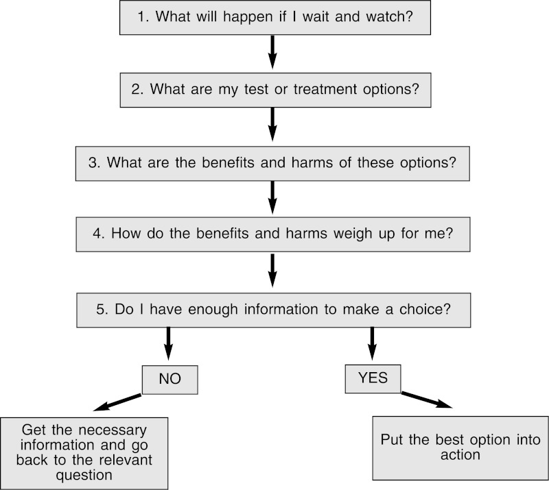Figure 5.1. Five questions to ask when making a smart health choice.