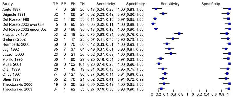 Figure 5-25a. Forest plot of all studies assessing HUT-passive (sorted by author).