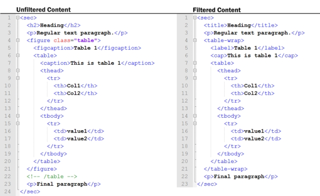 Fig. 2. Comparison of unfiltered (HTML) and filtered (XML) content stored by Annotum..