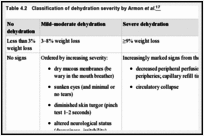 Table 4.2. Classification of dehydration severity by Armon et al.
