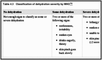 Table 4.3. Classification of dehydration severity by WHO.