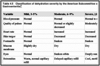 Table 4.5. Classification of dehydration severity by the American Subcommittee on Acute Gastroenteritis.