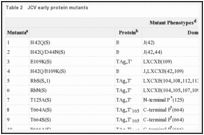 Table 2. JCV early protein mutants.