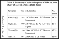 Table 1. Summary of selected reports of MRA vs. conventional angiography applied to the study of carotid arteries (1988-1993).