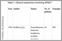 Table 1. Clinical experience involving APSCT.