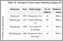 Table 10. Changes in bone mass following surgery for PHPTa.