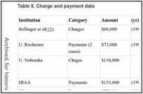 Table 8. Charge and payment data.