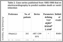 Table 2. Case series published from 1985-1996 that measured the ability of signal-averaged electrocardiography to predict sudden death or ventricular tachyarrhythmias after acute myocardial infarction.