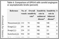 Table 4. Comparison of OPG-K with carotid angiograms in patients with cerebrovascular symptoms or asymptomatic bruits (percent).