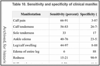 Table 10. Sensitivity and specificity of clinical manifestations of deep vein thrombosis.