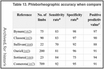 Table 13. Phleborheographic accuracy when compared to contrast venography.